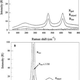(PDF) Study of Aqueous Al2(SO4)3 Solution under