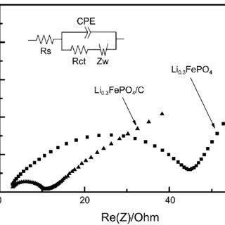 CV profiles of (a) the bare LiFePO4 and LiFePO4/C at a
