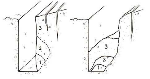 Trench wall failure mechanism involving previously
