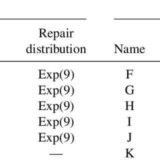 Flow of simulation for a one-shot system using the next