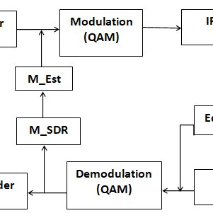 (PDF) Adaptive OFDM for Aeronautical Channels