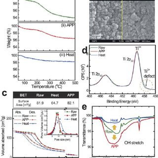 (PDF) Functionalization of nanomaterials by non-thermal