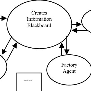 (PDF) Supply Chain Management using Multi-agent System