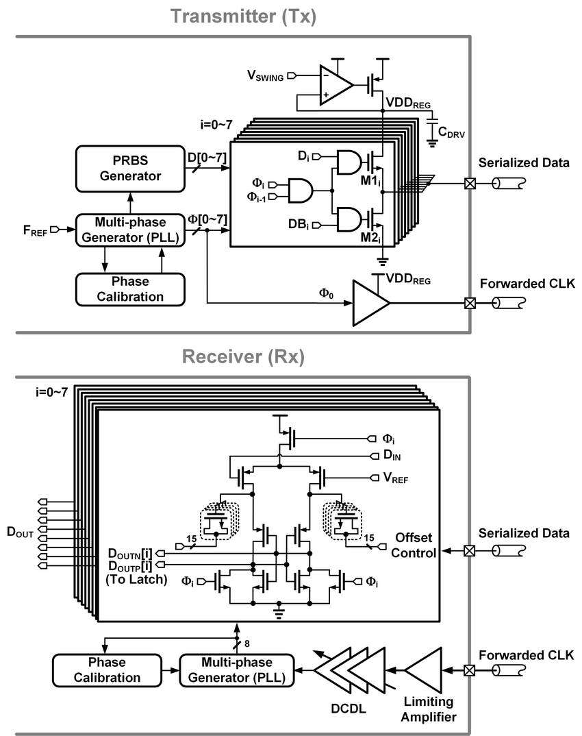 8.1: Overall block diagram of the transceiver. 8.2: Low