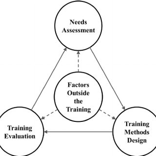 (PDF) Evaluation of Airport Security Training Programs