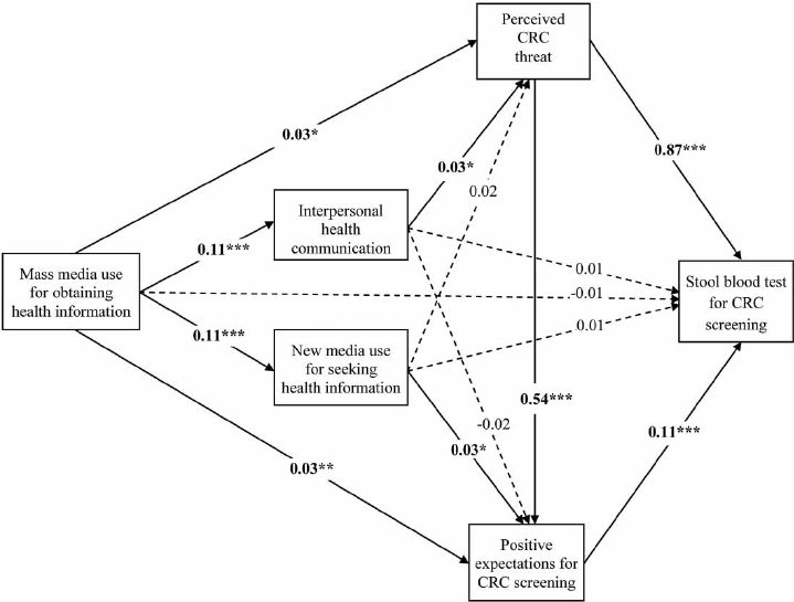Structural equation model, with standardized coefficients