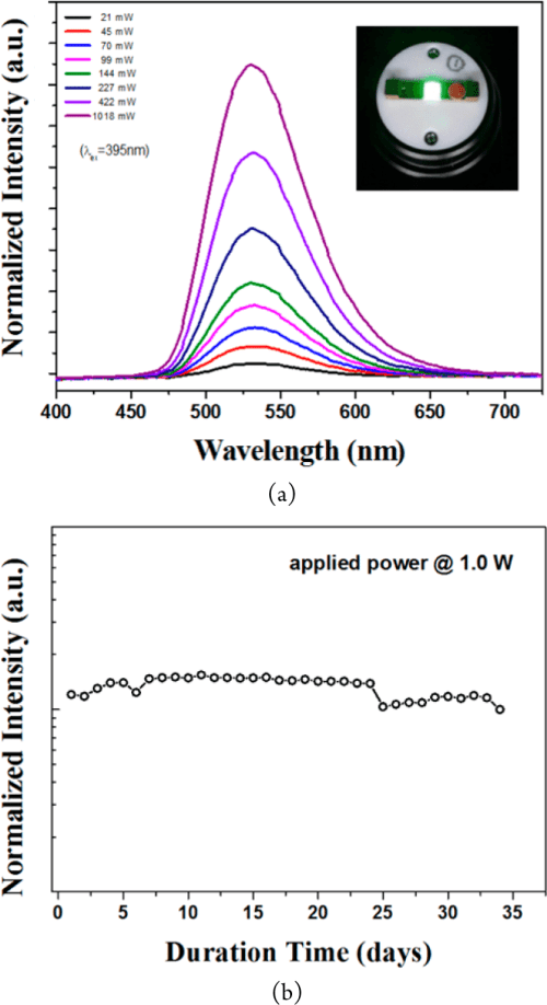 small resolution of  a emission spectra with increasing the applied power of the pc led lamps