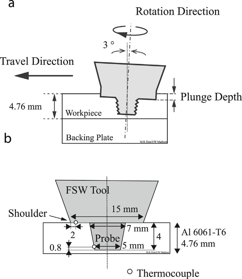 hight resolution of a tool orientation during welding and the definition of plunge 6g welding position diagram