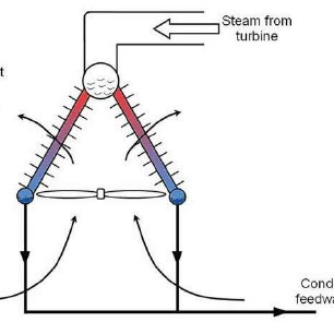 A once-through cooling LWR plant net power output depends