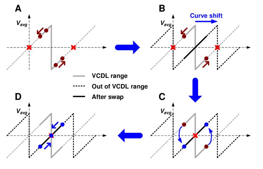 17. Stuck avoiding mechanism with a 0.5-UI range delay