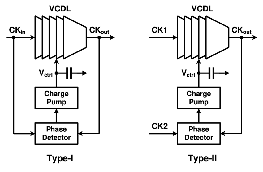Circuit Techniques for Low-Power, Area-Efficient Wireline