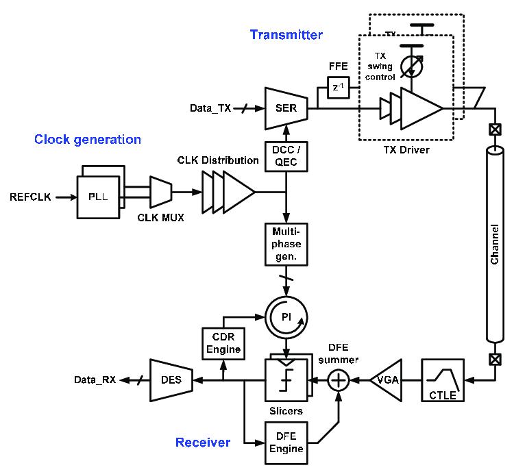Example block diagram of input/output (I/O) transceiver