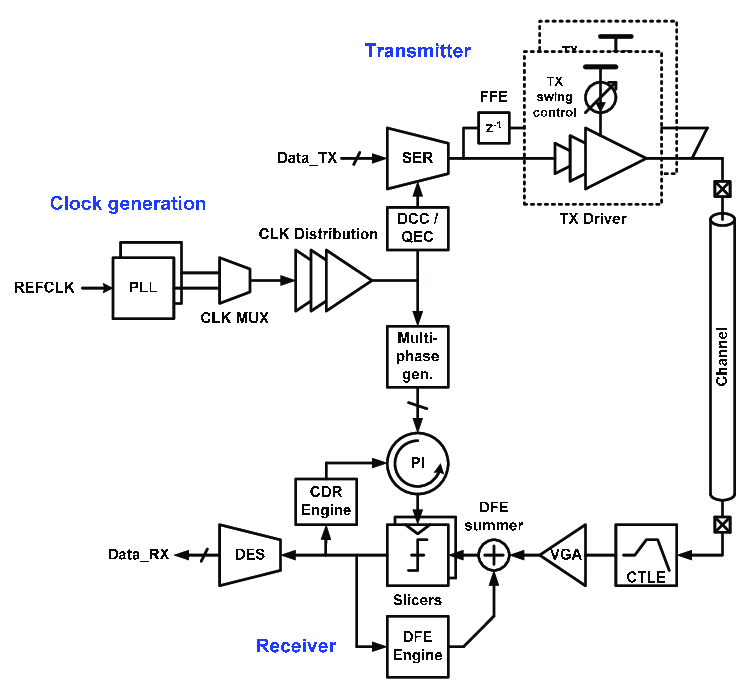 Example block diagram of input/output (I/O) transceiver