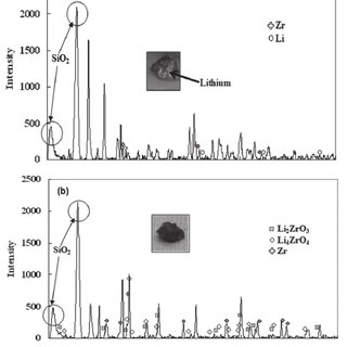 Results of XRD analysis of ZrO 2 powder and reaction