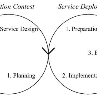 (PDF) Evaluating Open Data Innovation: A Measurement Model