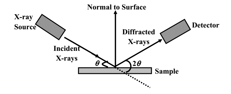 Schematic Representation on the Working Principles of X