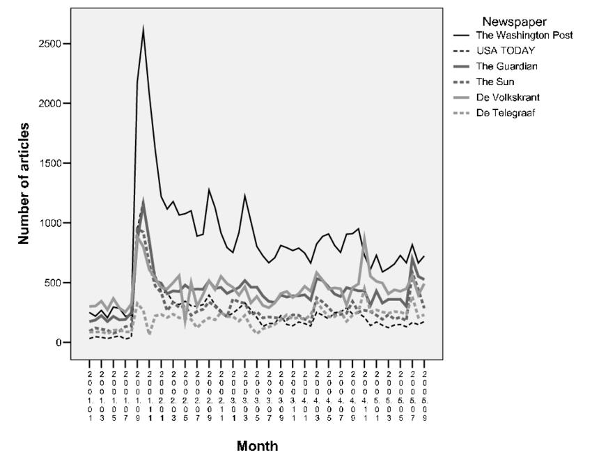 1: Number of Articles in the Sample per Newspaper per