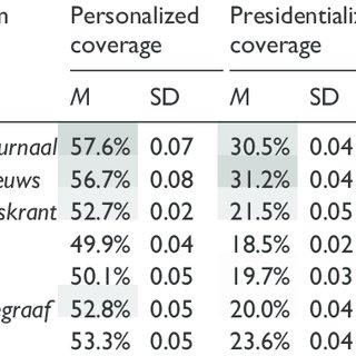 (PDF) Media logic in election campaign coverage
