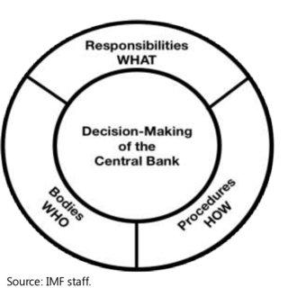 (PDF) The Role of Board Oversight in Central Bank