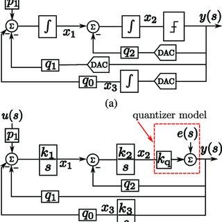 (PDF) High-Pass $\Sigma \Delta$ Converter Design Using a