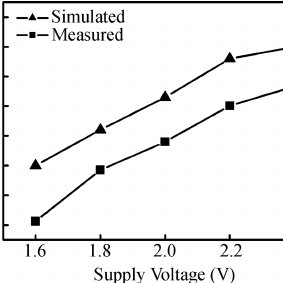 Simulated voltage waveforms on net 1, net 2, the gate and