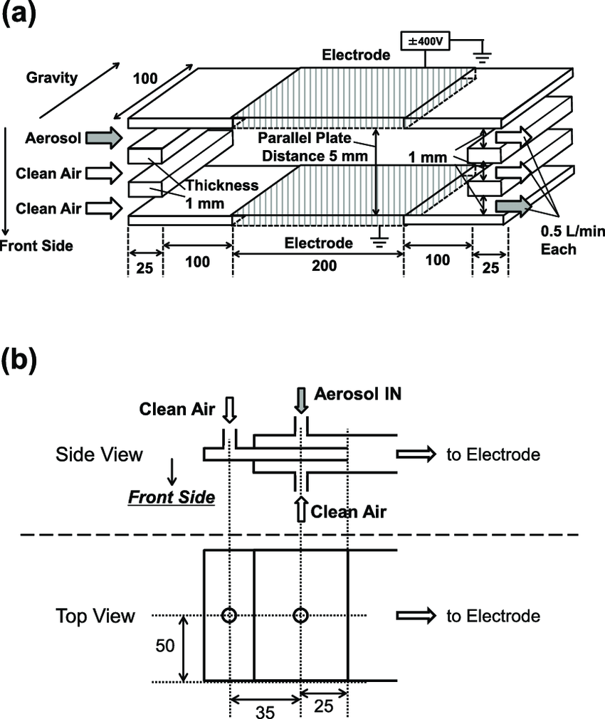 Schematics of the parallel plate electrode to separate the