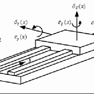 (PDF) Calibration of CNC milling machine by direct method