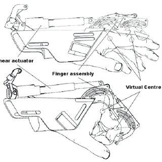 Exoskeleton hand robotic training device: A) robotic hand