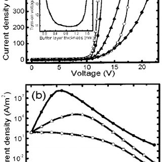 Dependence of buffer layer optimal thickness on the