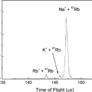 Saturated absorption spectra of the hyperfine structure on