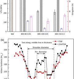 comparison in mechanical properties of weld joints a tensile properties 80080  [ 850 x 1203 Pixel ]