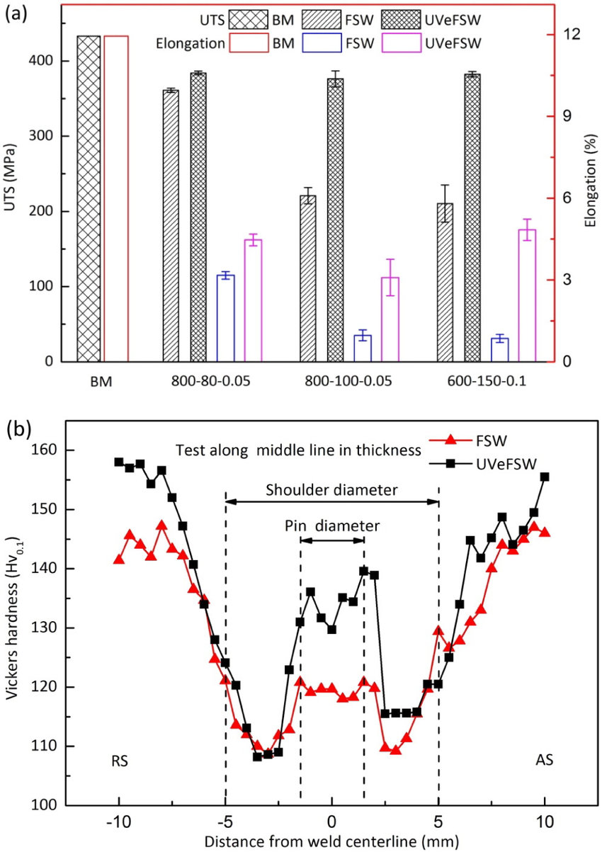 medium resolution of comparison in mechanical properties of weld joints a tensile properties 80080