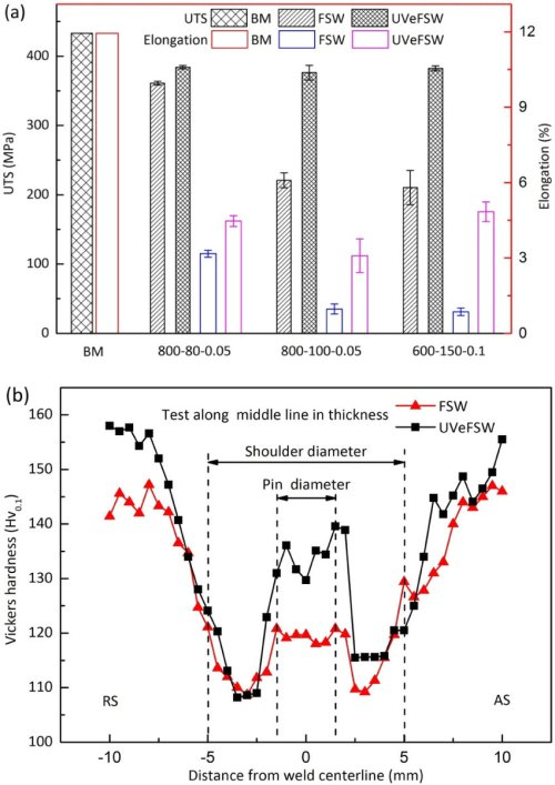 small resolution of comparison in mechanical properties of weld joints a tensile properties 80080