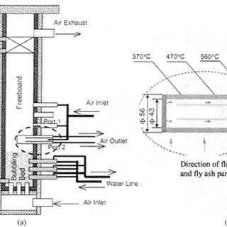 (a) A schematic drawing of the 0.1 MW th FBC facility