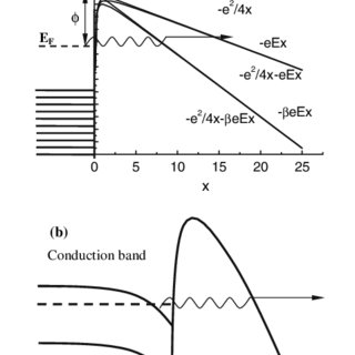 Dependence of the FE current density on the applied
