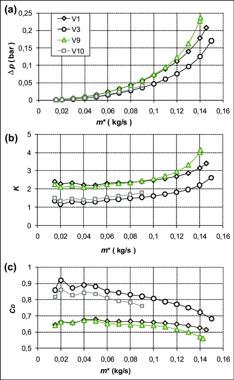 Variation Of Pressure Loss Pressure Loss Coefficient K And