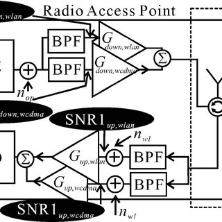 Optical modulation index versus the SNR of 1, 5, and 10 km