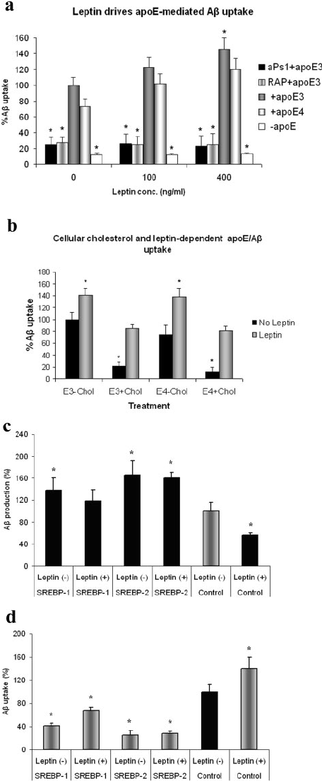 Obesity-related leptin regulates Alzheimer's A (PDF