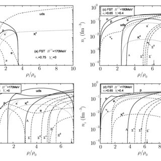 Pressure P as a function of energy density ε in the FST