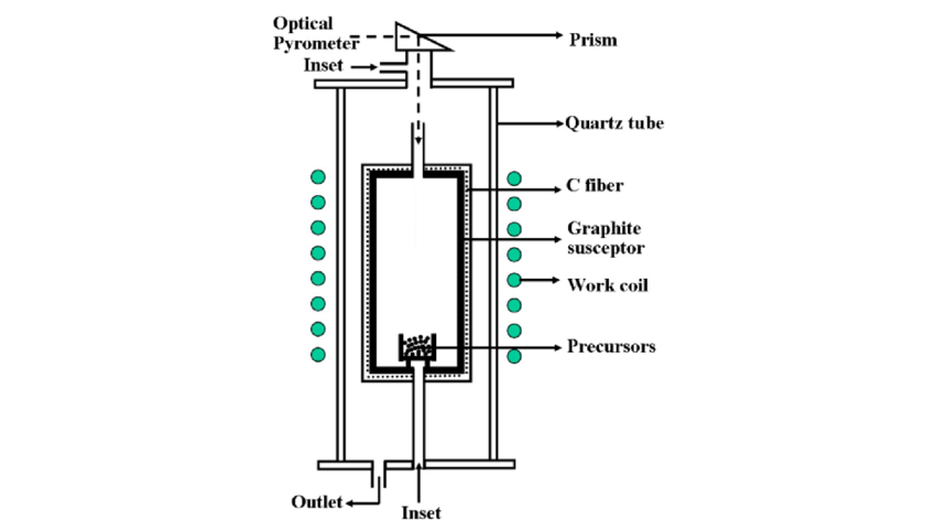 Schematic diagram of a vertical induction furnace for the