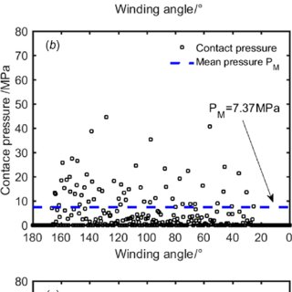 (PDF) Modeling and Analysis of the Rope-Sheave...