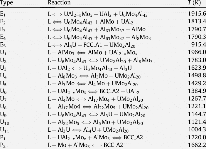 Calculated Invariant Reactions and Temperatures of the U