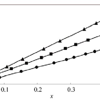 Vapor-liquid equilibrium of the CO 2 + DMC + propylene