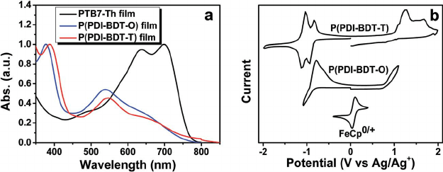 (a) UV-vis absorption spectra of donor PTB7-Th, and