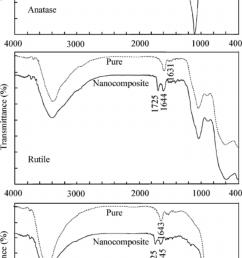 ftir spectra of the pure anatase rutile and al 2 o 3 nanopowders [ 850 x 1597 Pixel ]