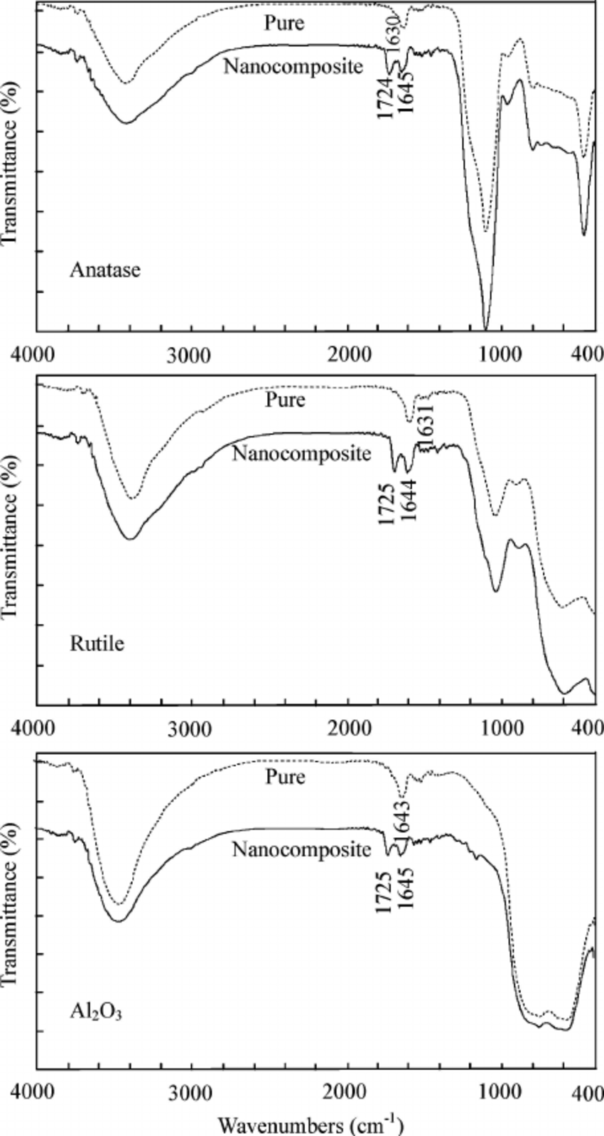 hight resolution of ftir spectra of the pure anatase rutile and al 2 o 3 nanopowders