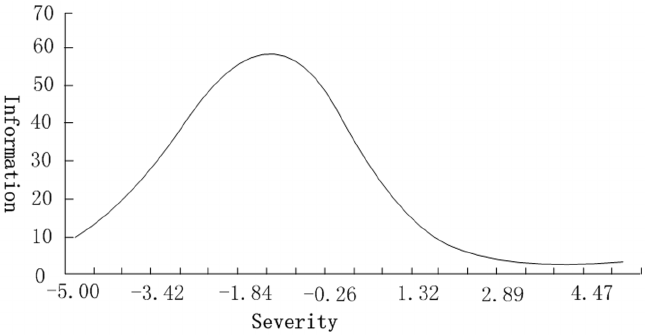 Test information of ASRS. The test information curve of