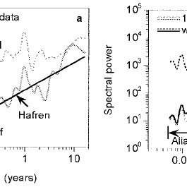 Time series and power spectra at monthly, weekly, and