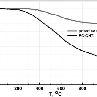 (a) UV/Vis absorption spectra of TAPC and PC-CNT in DMF at