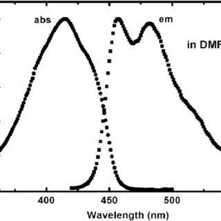 (PDF) The photostability and fluorescence properties of